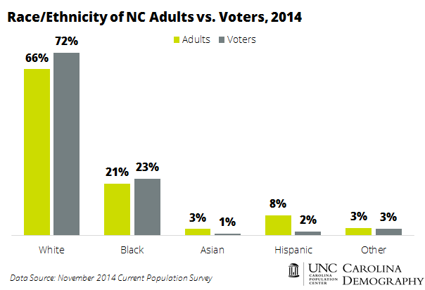 Race Ethnicity of NC Adults vs Voters 2014