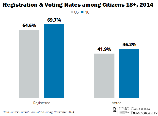 Registration and Voting Rates_US v NC_2014
