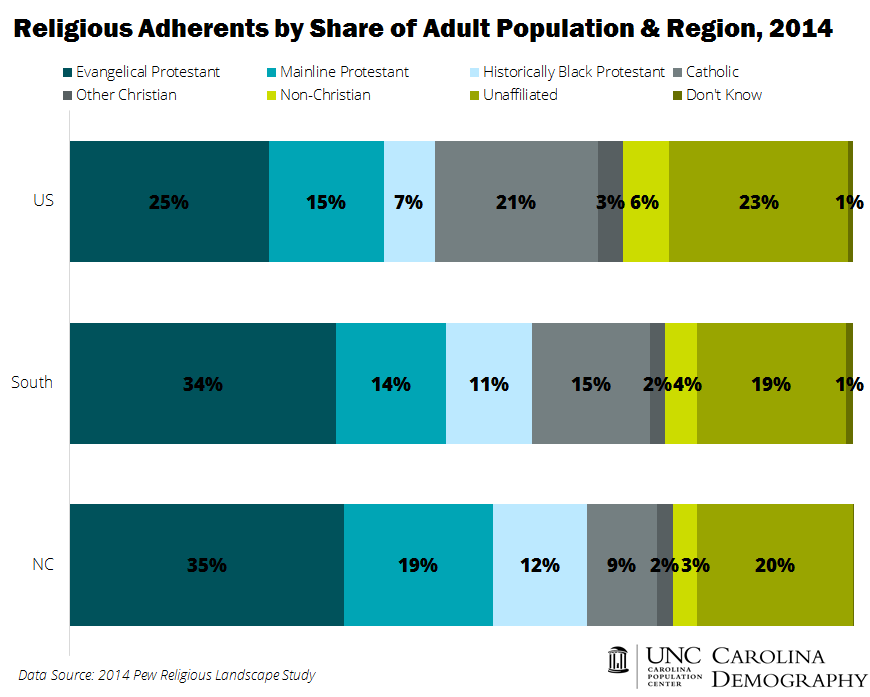 Religious Adherents by Share of Total Population and Region