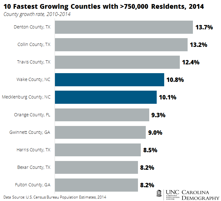 Top 10 Fastest Growing Large Counties
