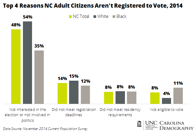 Why NC Individuals Aren't Registered to Vote_2014
