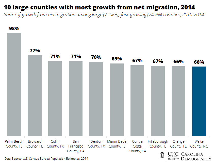10 large counties with most growth from net migration 2014_v2