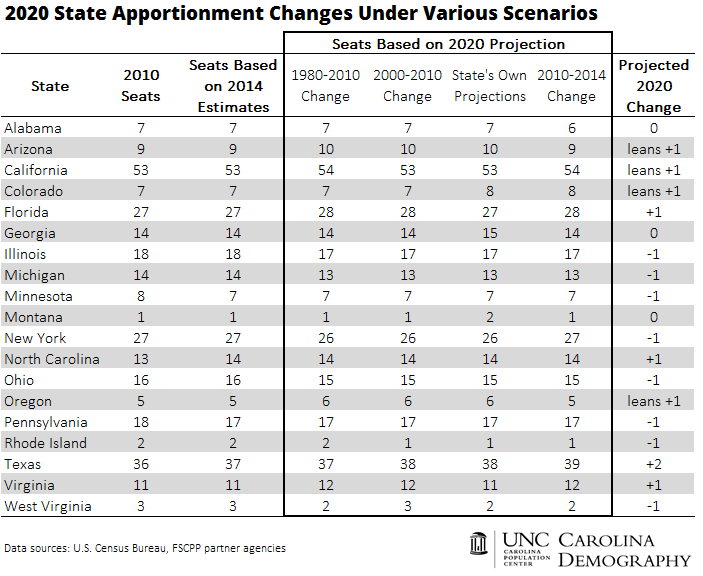 2020 Projected Apportionment Changes_UPDATE
