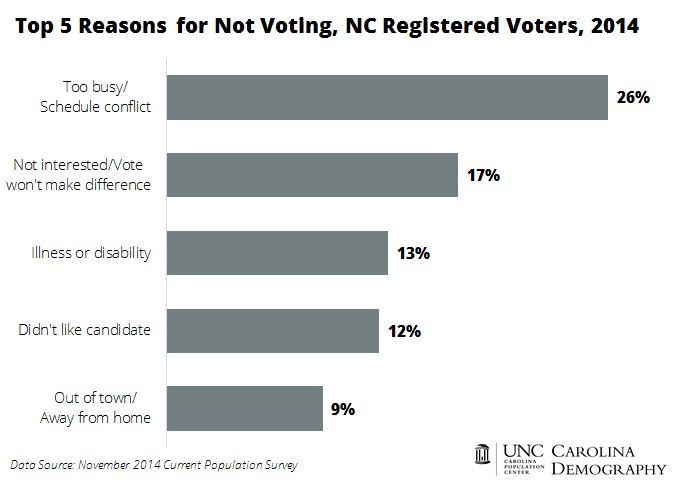 Top 5 Reasons NC Registered Voters Didn't Vote 2014