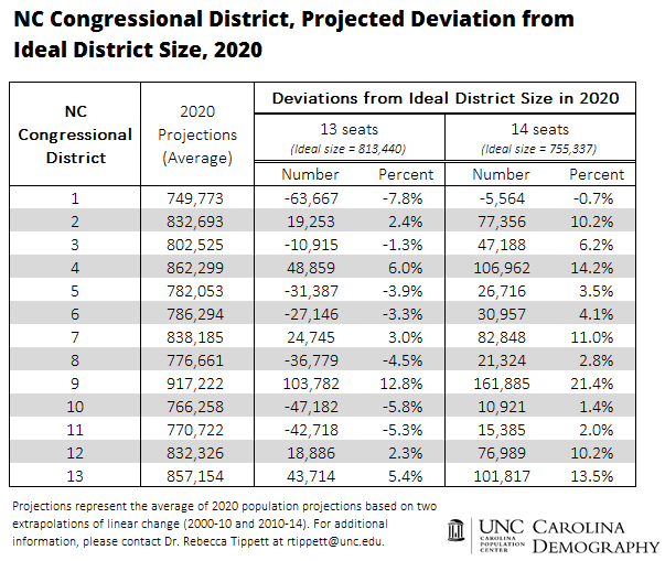 2020 Projected Deviation from Ideal District Size_NC Congressional Districts