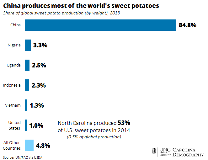 China produces most of world's sweet potatoes