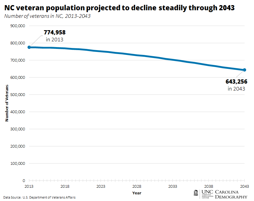 NC veteran population projected to decline steadily through 2043