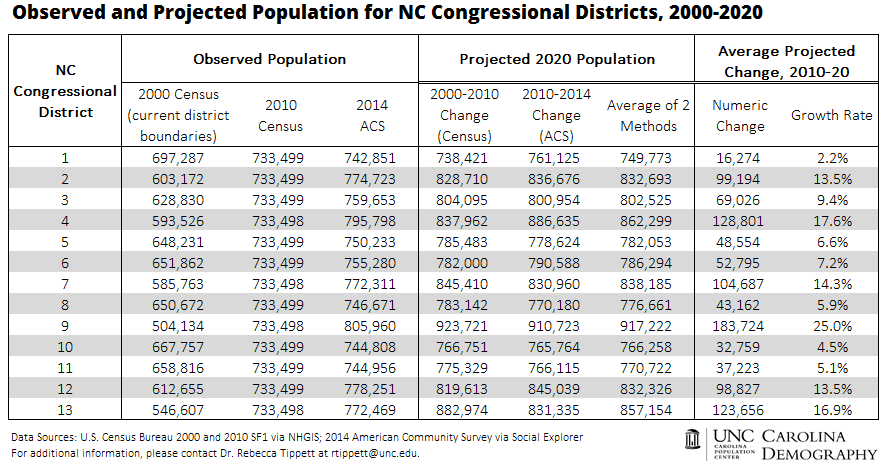 Observed and Projected Population for NC Congressional Districts_2000_2020_2014ACS