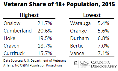 Veteran Share of Adult Population_5 High 5 Low NC