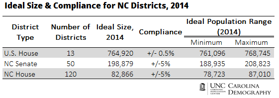 2014 Ideal Size and Compliance for NC Legislative Districts