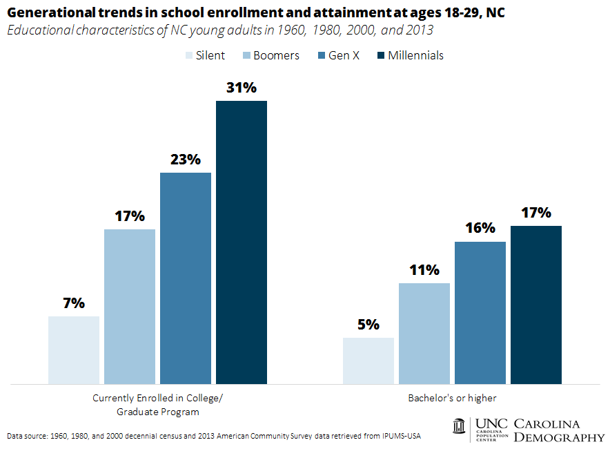 Generational trends in school enrollment and attainment