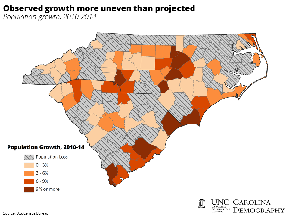 Observed population growth more uneven than projected