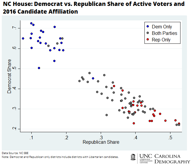 NC House_Democrat vs Republican Share of Active Voters and 2016 Candidate Affiliation