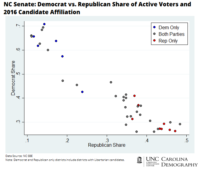 NC Senate_Democrat vs Republican Share of Active Voters and 2016 Candidate Affiliation