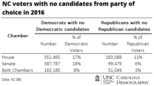 NC Voters with no candidates from party of choice in 2016_CD