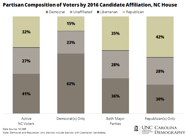 Partisan Composition of NC Voters by 2016 Candidate Affiliation_NC House