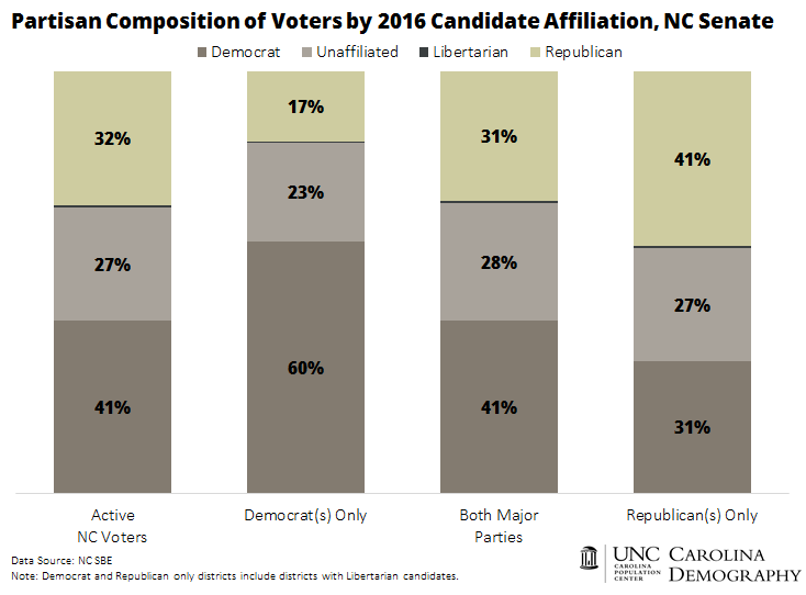 Partisan Composition of NC Voters by 2016 Candidate Affiliation_NC Senate