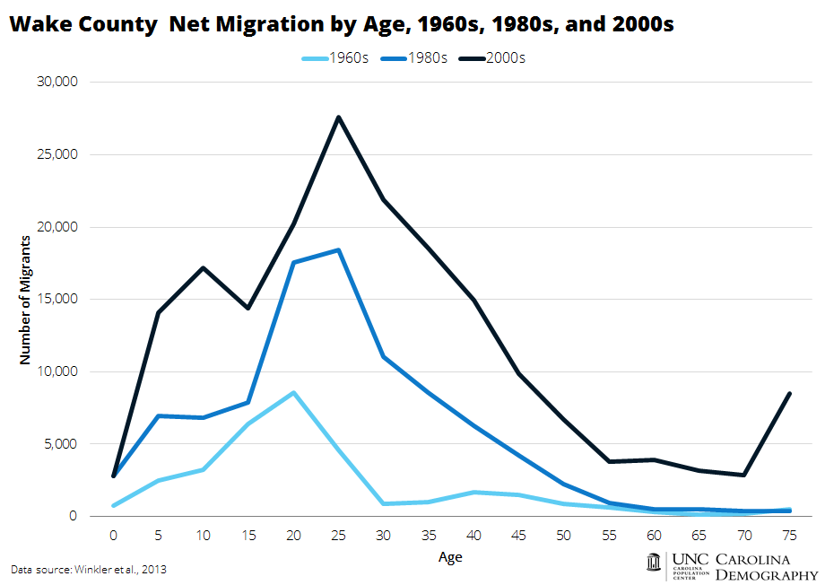Wake Net Migration by Age_1960s_80s_2000s