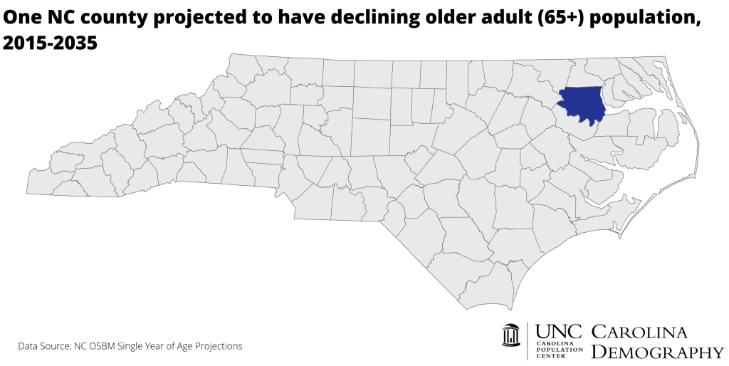 2035 Declining Older Adult Pop_NC Counties