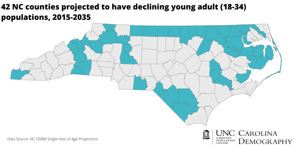 2035 Declining Young Adult Pop_NC Counties