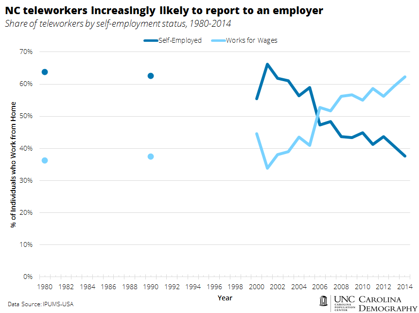 Teleworkers Increasingly Work for Wages