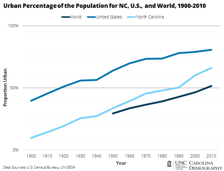 Urban Percentage of the Population for NC_US_World