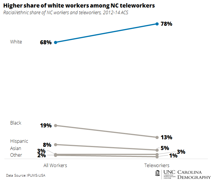 Higher share of white workers among NC teleworkers