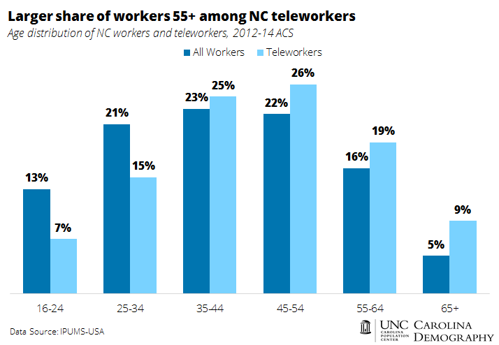 Larger share of workers 55 plus among teleworkers