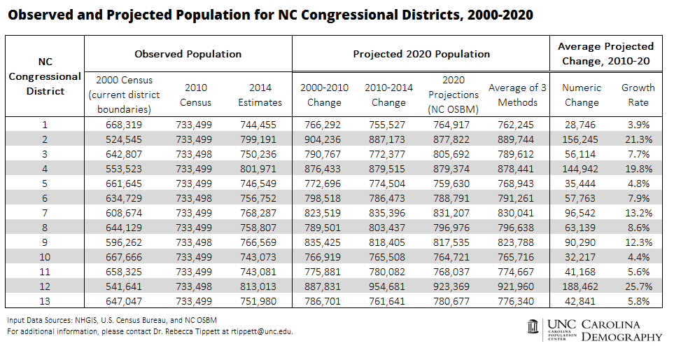 nc congressional districts_2000 to 2020_cd
