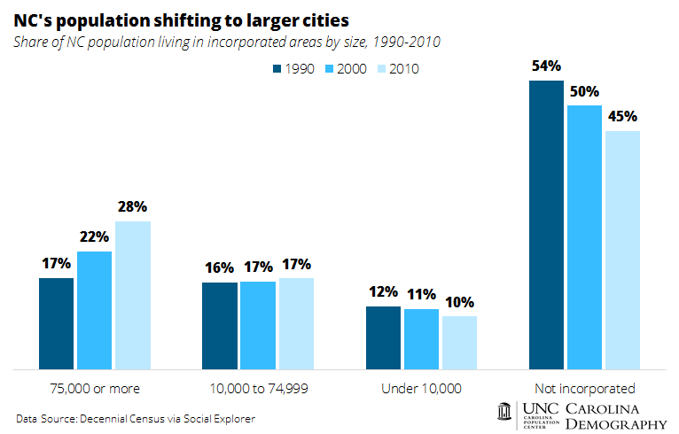 NC population shifting to larger cities