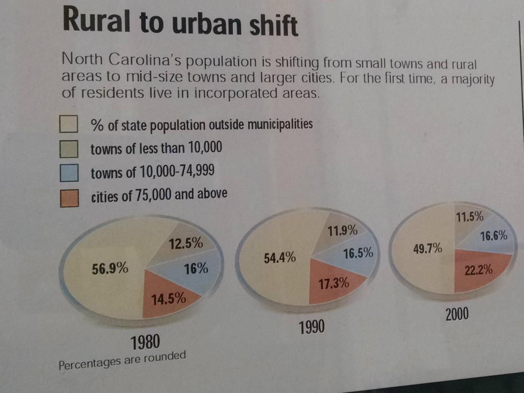 News and Observer Rural to Urban Shift