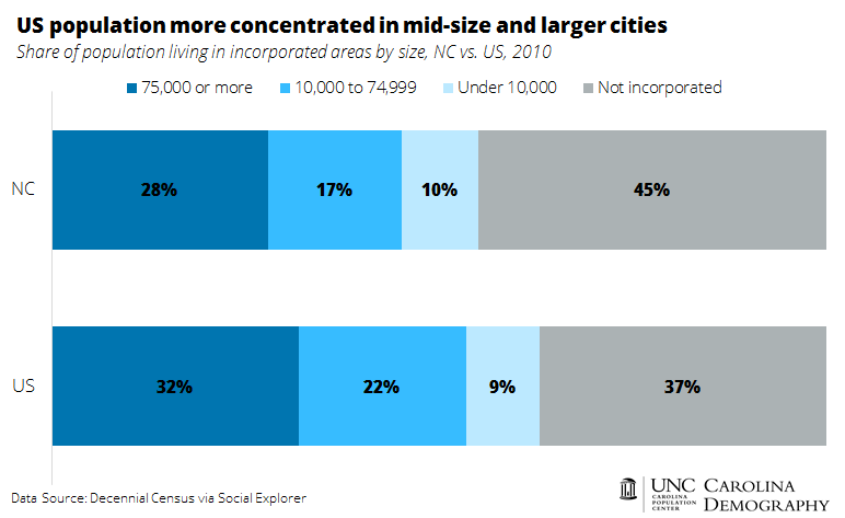 US population more concentrated in mid-size and larger cities