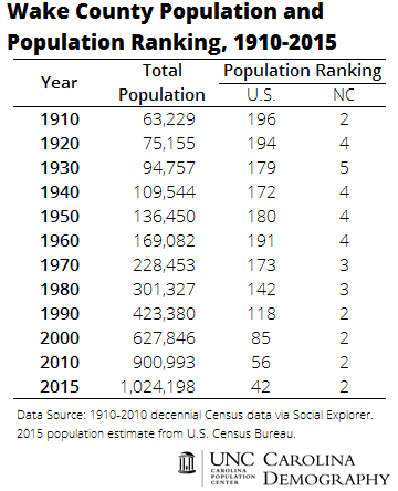 Wake County Population and Population Ranking, 1910-2015