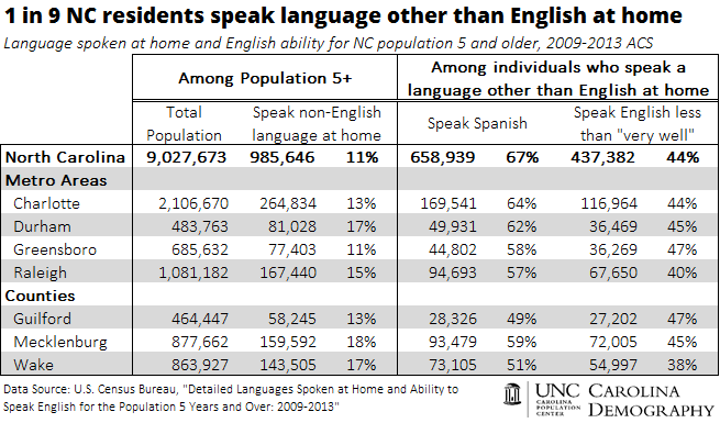 1 in 9 NC residents speak non English language at home