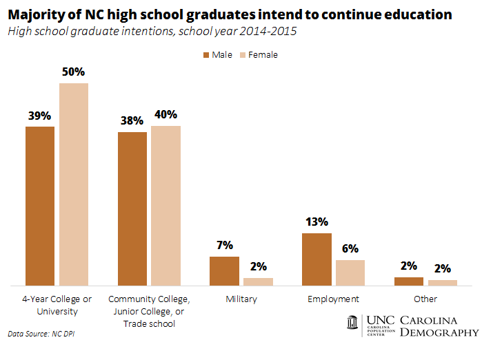 Majority of NC high school graduates intend to continue their education
