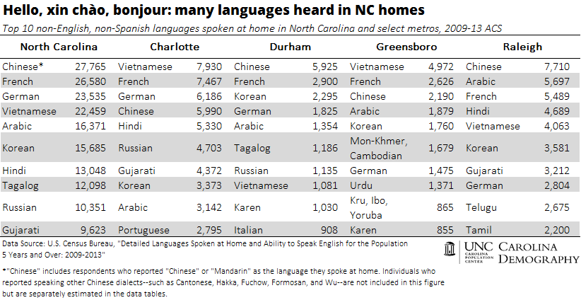 Many languages heard in NC homes