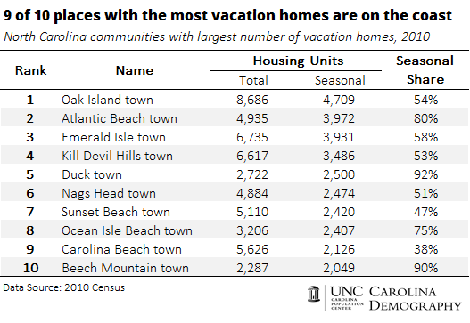 9 of 10 places with most vacation homes are on the coast