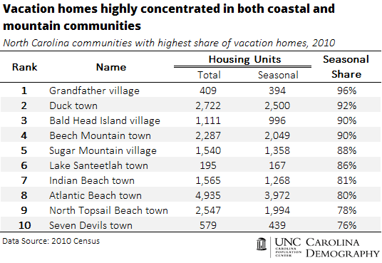 Vacation homes highly concentrated in coastal and mountain communities