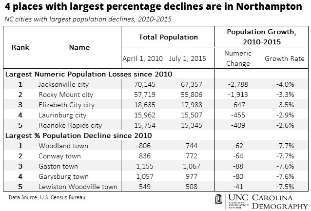 4 places with largest percentage declines are in Northampton