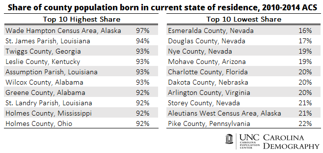 CD_Share of Population Born in State_Top 10 Counties