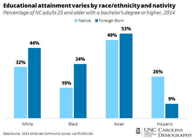 Educational attainment varies by race_ethnicity and nativity