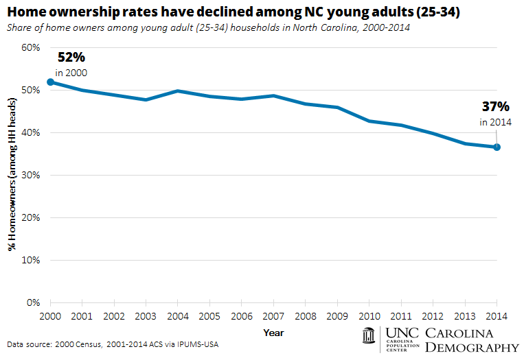 Home ownership rates have declined among NC young adults