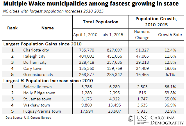 Multiple Wake municipalities among fastest growing in state