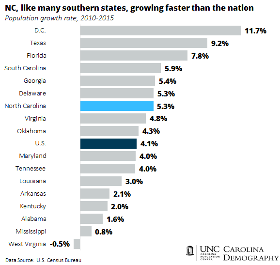 NC and many southern states growing faster than the nation