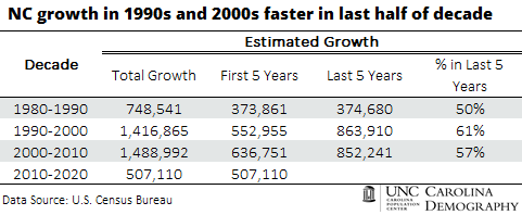 NC growth in 1990s and 2000s faster in last half of decade