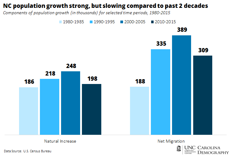 NC pop growth strong but slowing