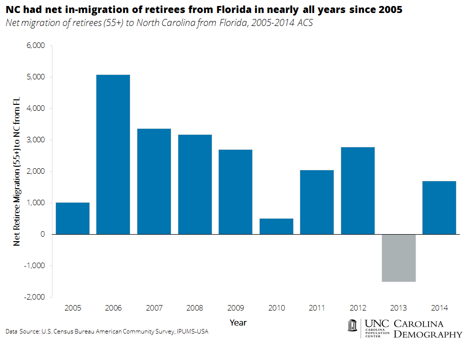 NC net in migration of retirees from Florida