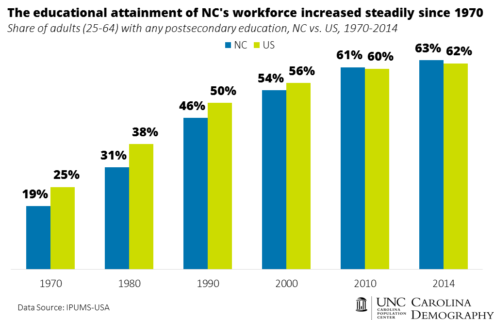 Steady increases in educational attainment of NC workforce_v2