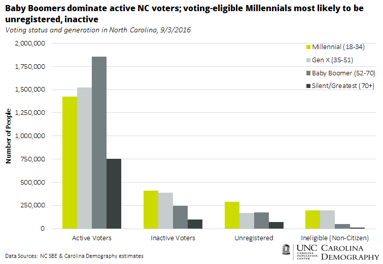 Baby Boomers dominate active NC voters_Millennials most likely to be inactive or unregistered