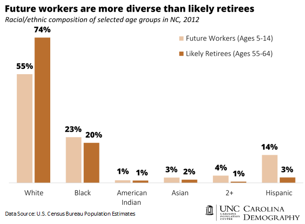 Future workers more diverse than likely retirees